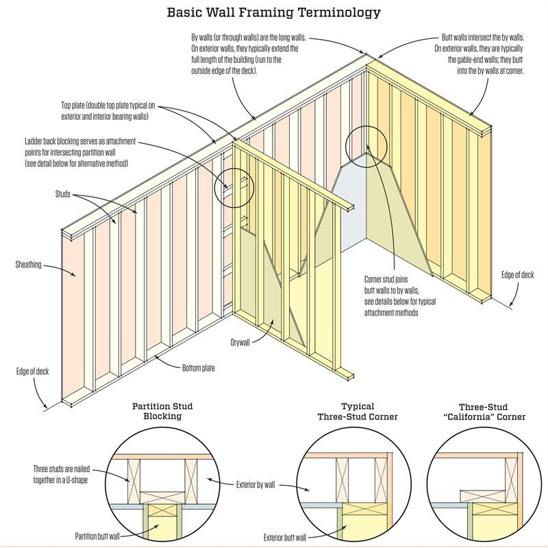 Basic Wall Framing Terminology Graphic